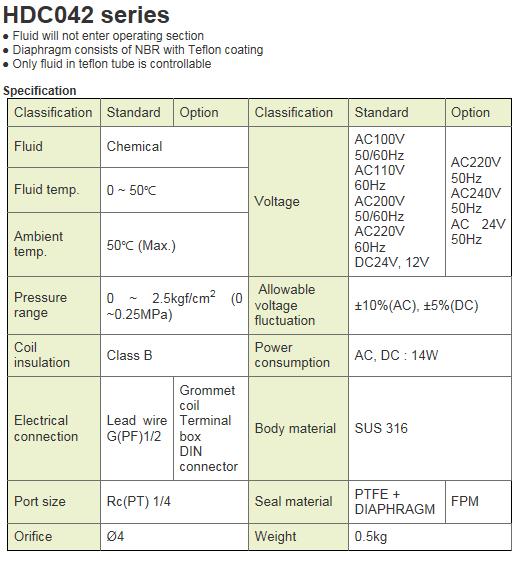 KCCPR SUS Solenoid Valve HDC042 Series