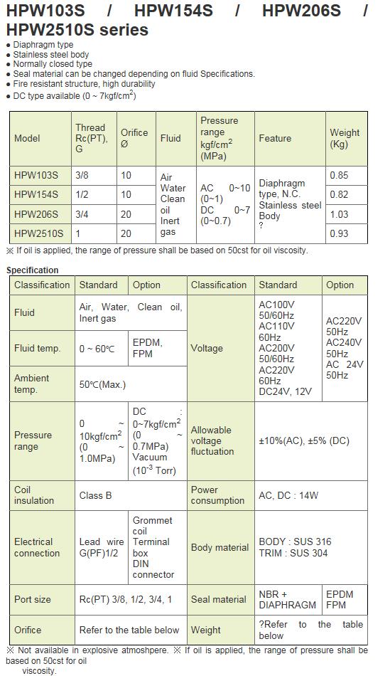 KCCPR SUS Solenoid Valve HPW-S Series