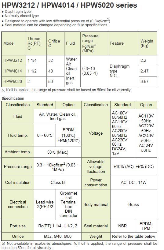 KCCPR 2 Port Solenoid Valve (Water, Air/N.C) HPW3212~HPW5020 Series