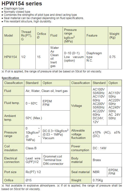 KCCPR 2 Port Solenoid Valve (Water, Air/N.C) HPW 154 Series