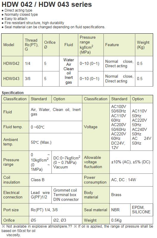 KCCPR 2 Port Solenoid Valve (Water, Air/N.C) HDW 042/HDW 043 Series