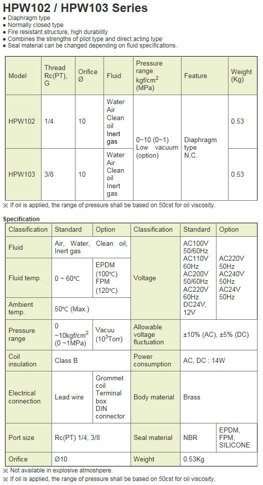KCCPR 2Port Solenoid Valve HPW102/HPW103 Series