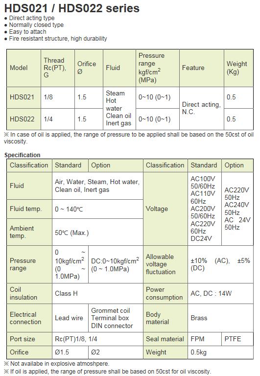 KCCPR 2Port Solenoid Valve HDS021/022 Series