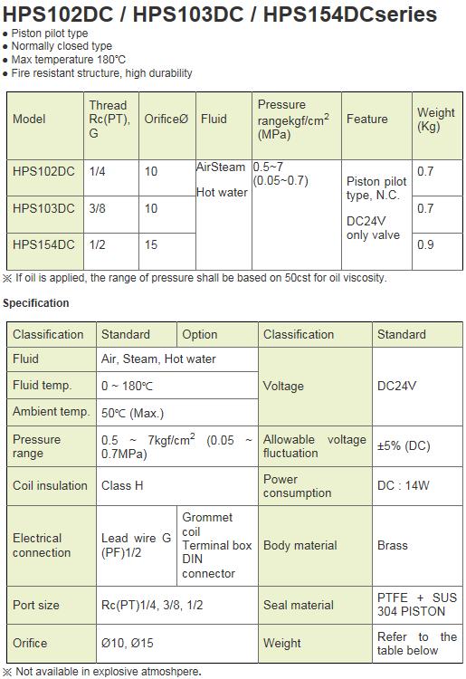 KCCPR 2Port Solenoid Valve HPS-DC Series