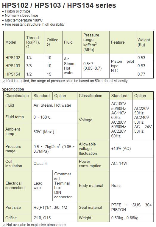 KCCPR 2Port Solenoid Valve HPS Series