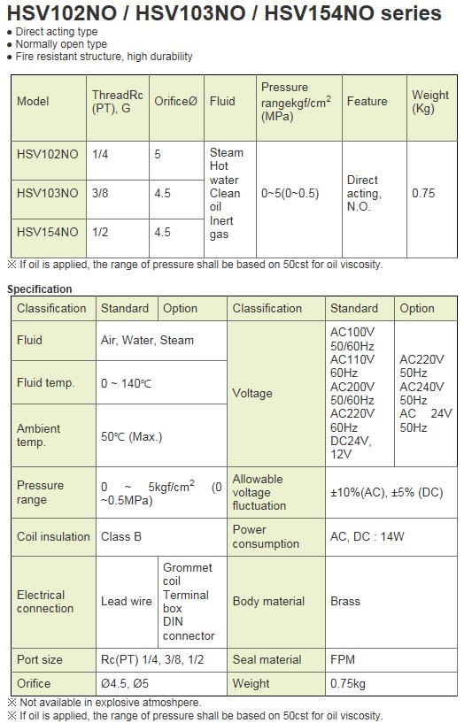 KCCPR 2Port Solenoid Valve (N.O) HSV-NO Series