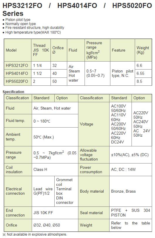KCCPR 2Port Solenoid Valve (N.O) HPS-FO Series