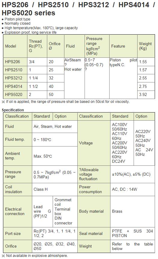 KCCPR 2 Port Solenoid Valve (Steam, Hot Water/N.C) HPS206~HPS5020 Series