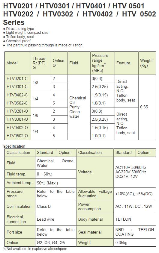 KCCPR Teflon Solenoid Valve HTV Series