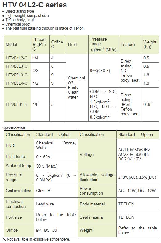 KCCPR Teflon Solenoid Valve HTV 04L2-C Series