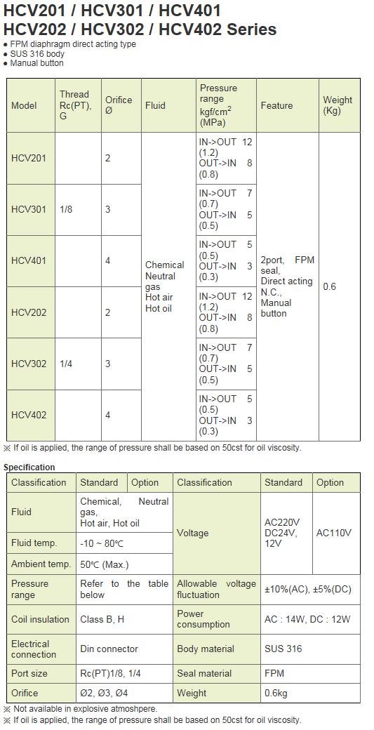 KCCPR Special Solenoid Valve HCV Series