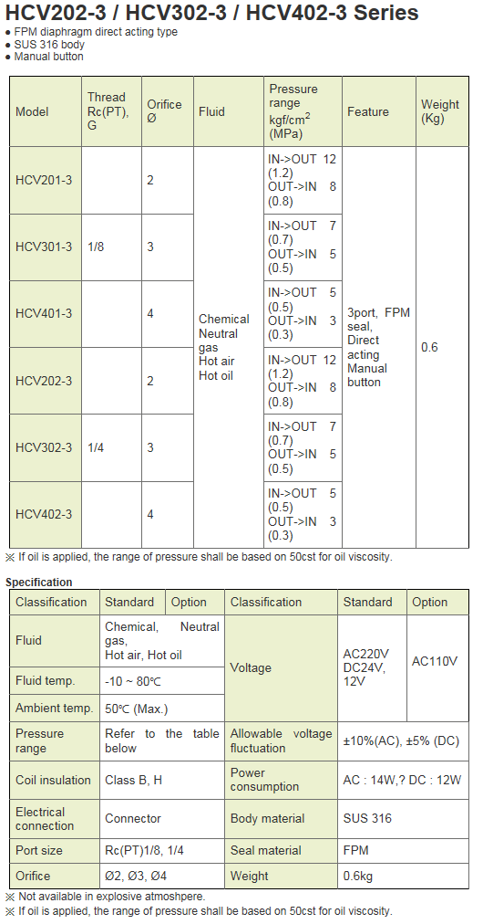 KCCPR 3Port Special Solenoid Valve HCV-3 Series