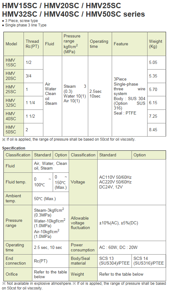 KCCPR Electric Motor Valve (Actuated Valve) HMV15SC~50SC Series