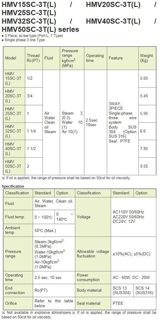 KCCPR Electric Motor Valve (3WAY Actuated Ball Valve) HMV-SC-3T(L) Series