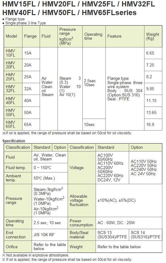 KCCPR Electric Motor Valve (Actuated Ball Valve) HMV-FL Series