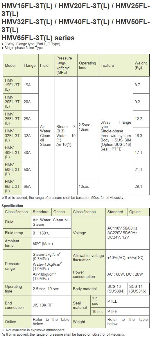 KCCPR Electric Motor Valve (3WAY Actuated Ball Valve) HMV-FL-3T(L) Series