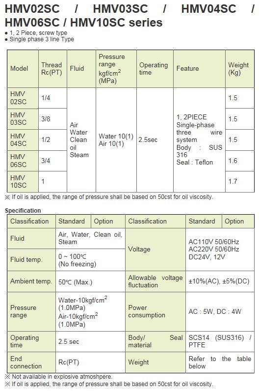KCCPR Electric Motor Valve (Actuated Ball Valve) HMV02SC~10SC Series