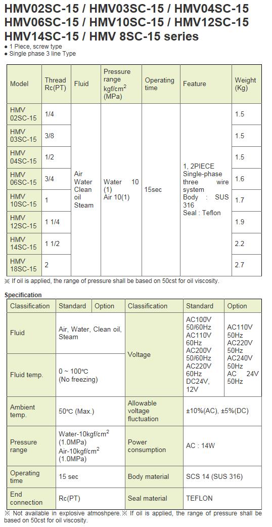 KCCPR Electric Motor Valve (Actuated Ball Valve) HMV-SC-15 Series