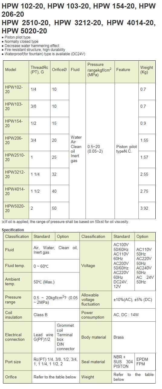 KCCPR High Pressure Solenoid Valve HPW-20 Series