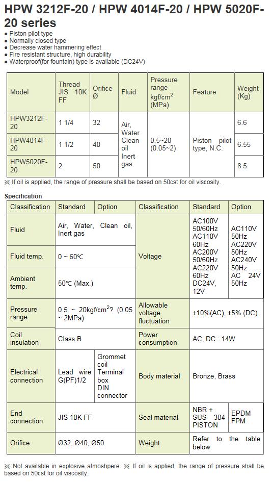 KCCPR High Pressure Solenoid Valve HPW-F20 Series