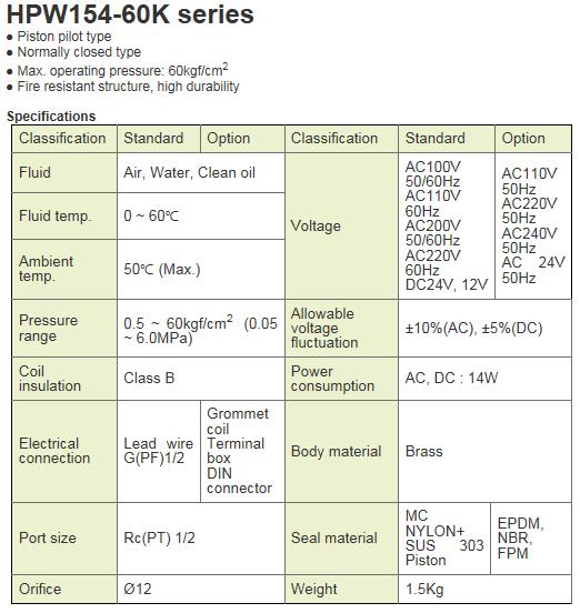 KCCPR High Pressure Solenoid Valve HPW154-60K Series