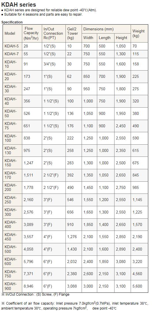 KCCPR  KDAH Series