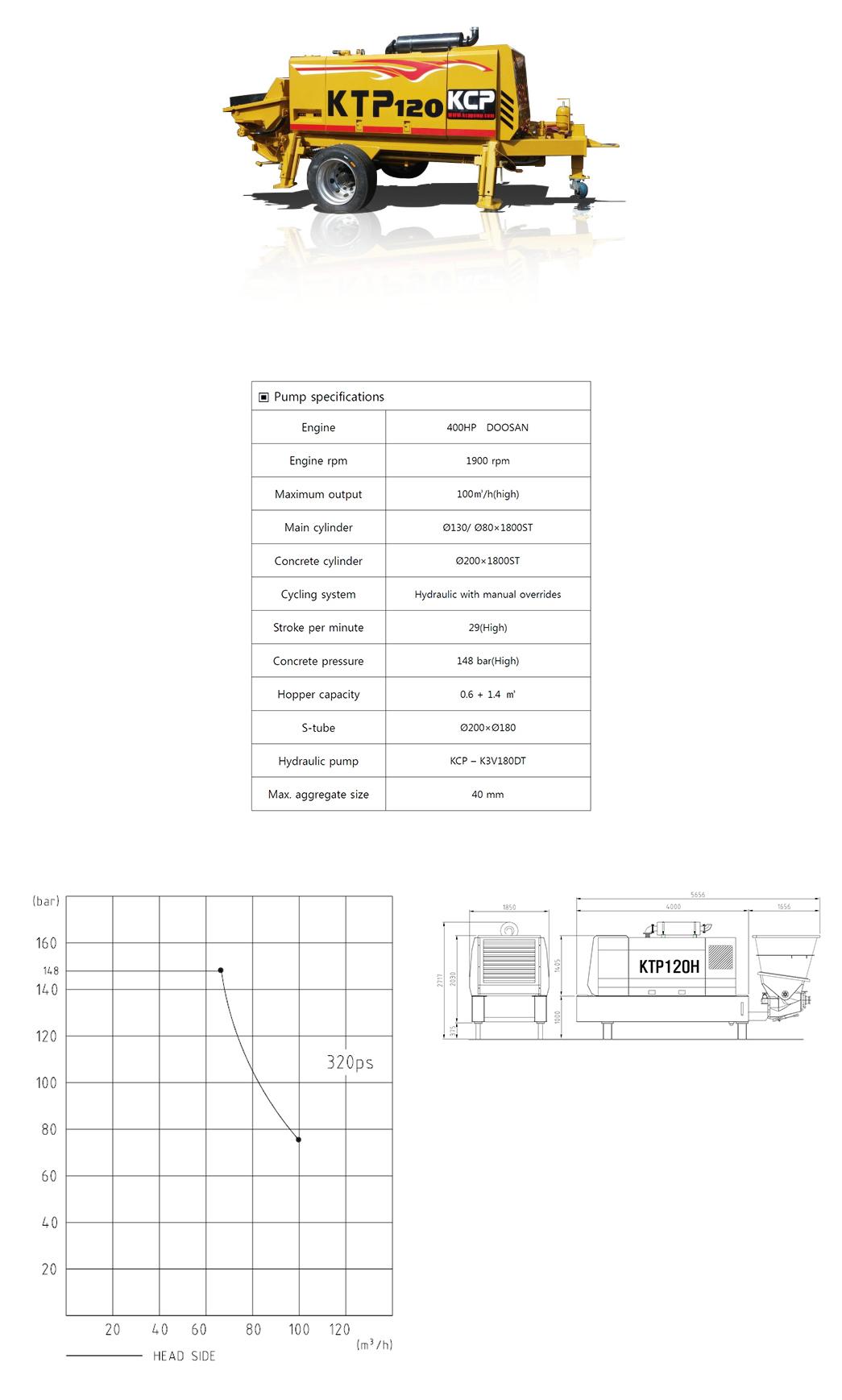 KCP CONCRETE PUMPS Stationary Pump KTP120H