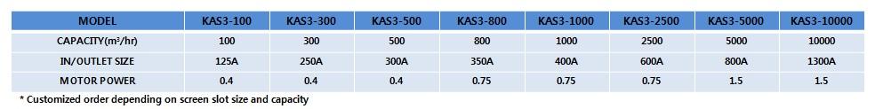 KOREA ENVI-TECH Auto Strainer KAS 3 1
