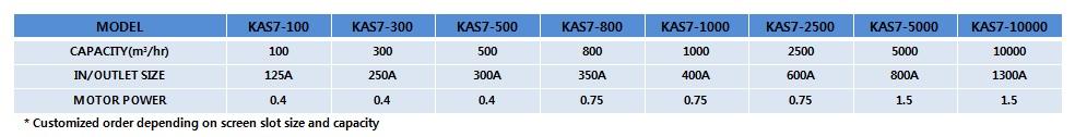 KOREA ENVI-TECH Auto Strainer KAS 7 1