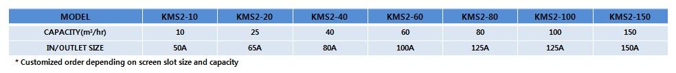 KOREA ENVI-TECH Auto Strainer KMS2(S)