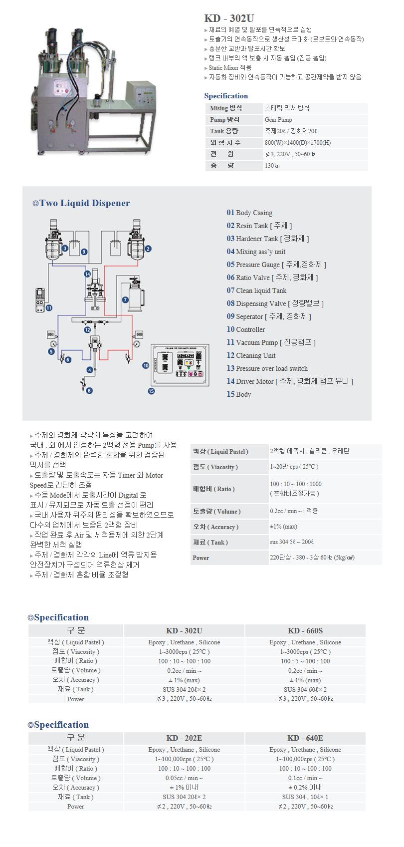 (주)케이엔디시스템 2액형 자동혼합 토출기 KD-302U 1