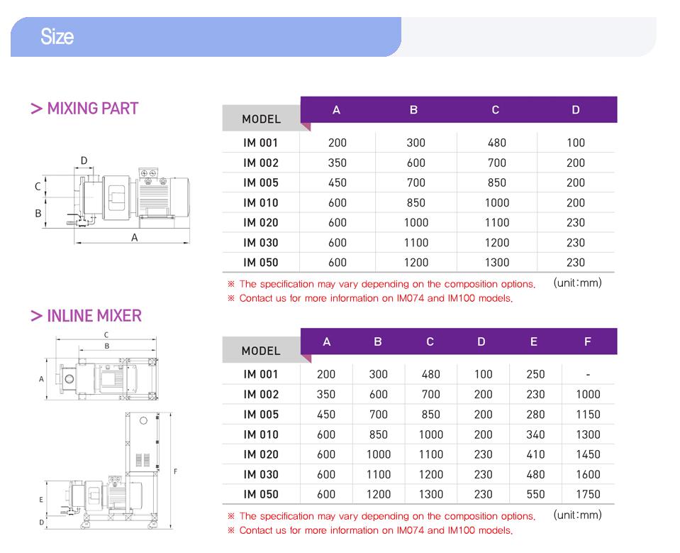 K&S Company HOMO MIXER (Batch Type Mixer for Homogenizing) HM-Series 4