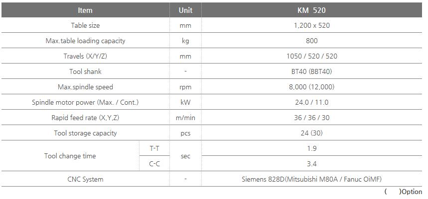 KOMATECH Table Traverse Type KM 520 1