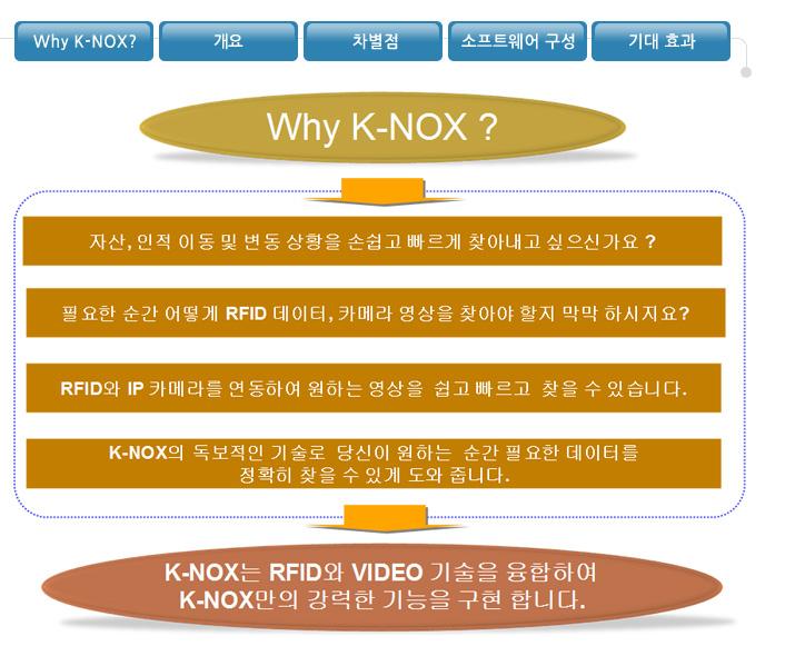 K-ONETECH K-NOX K-NOX