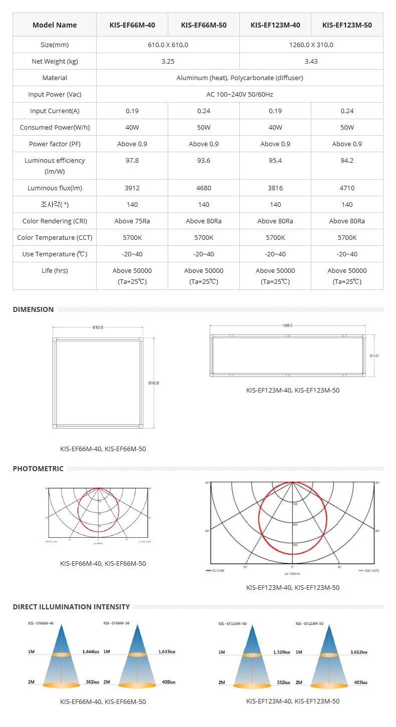 Korea Image System Flat Light (Edge Type) KIS-EFM-Series 1