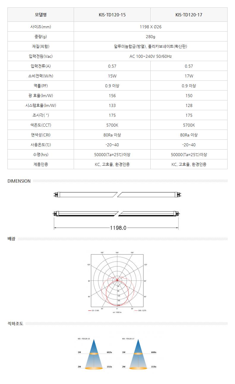 한국이미지시스템 직관형 LED램프 (외장형) KIS-TD120-15/17 1