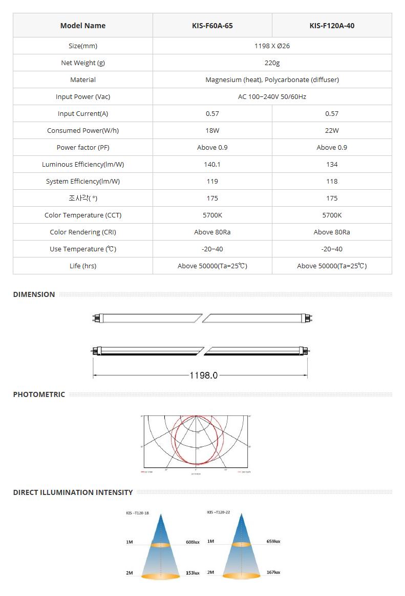 Korea Image System Straight Pipe Type KIS-T120-18/22 1