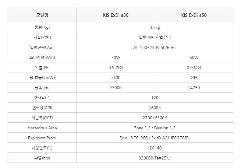 한국이미지시스템 LED방폭등기구 KIS-ExDi-a30/a50 1