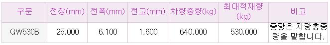 한국특장차(주) GW530B Heavy-Duty Flatbed  1