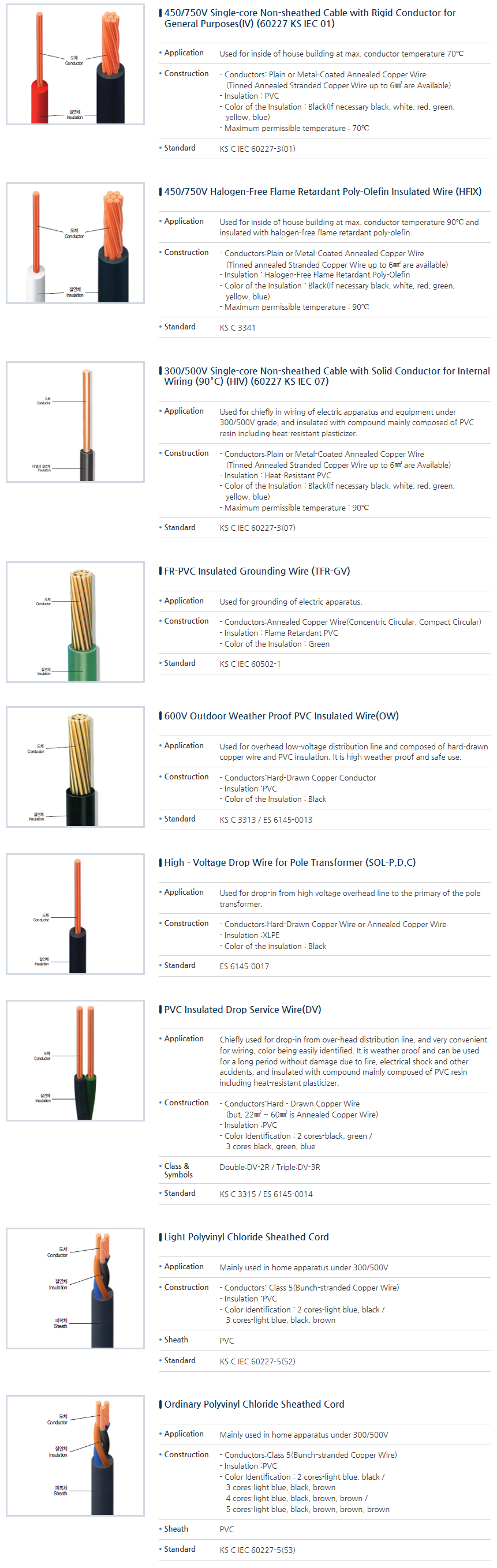 Koryo Cable Insulated Wire