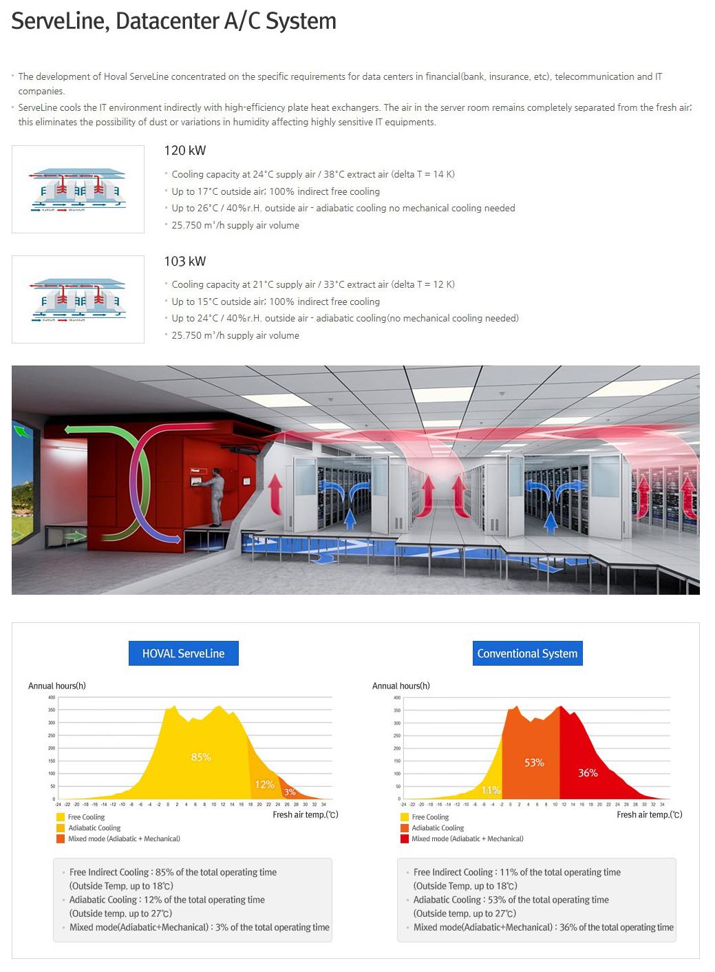 KTE ServeLine, Datacenter A/C System