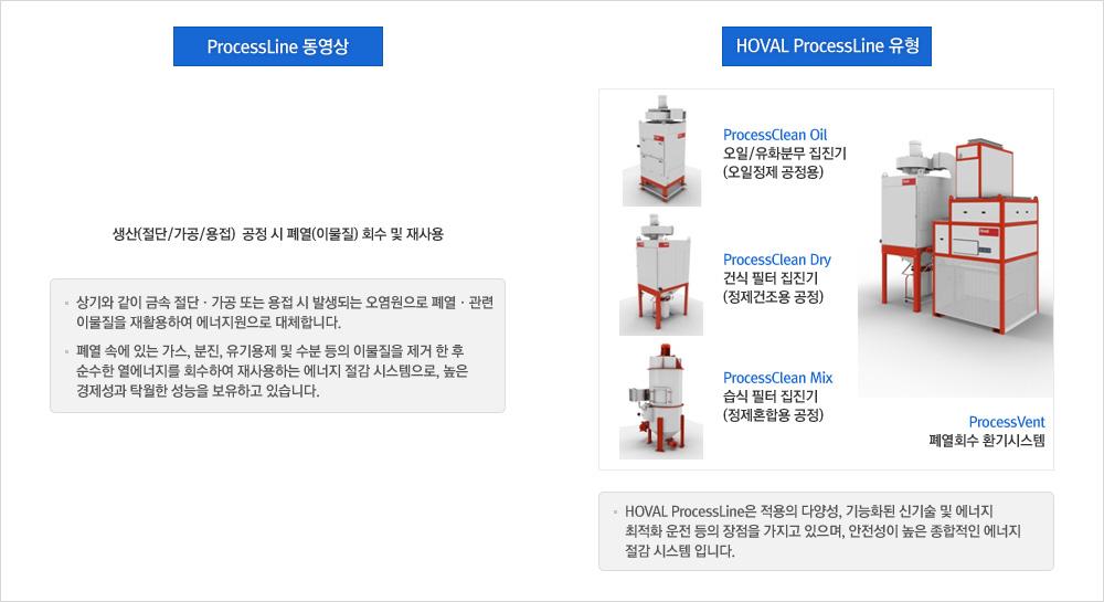 (주)코리아테크엔지니어링 ProcessLine 폐열회수 집진, 환기시스템  1