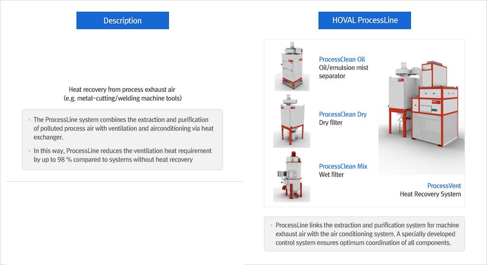 KTE ProcessLine, Heat Recovery Ventilation