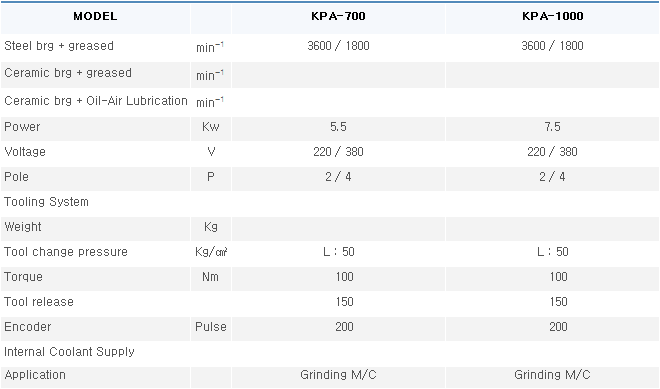 KOSPIN Air Cooling Flange Type Grinding Spindle KPA Series 5