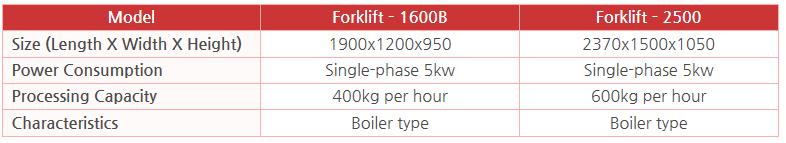 KWANG PUNG Forklift-type Hot Water Sterilizer Forklift–1600B / Forklift–2500