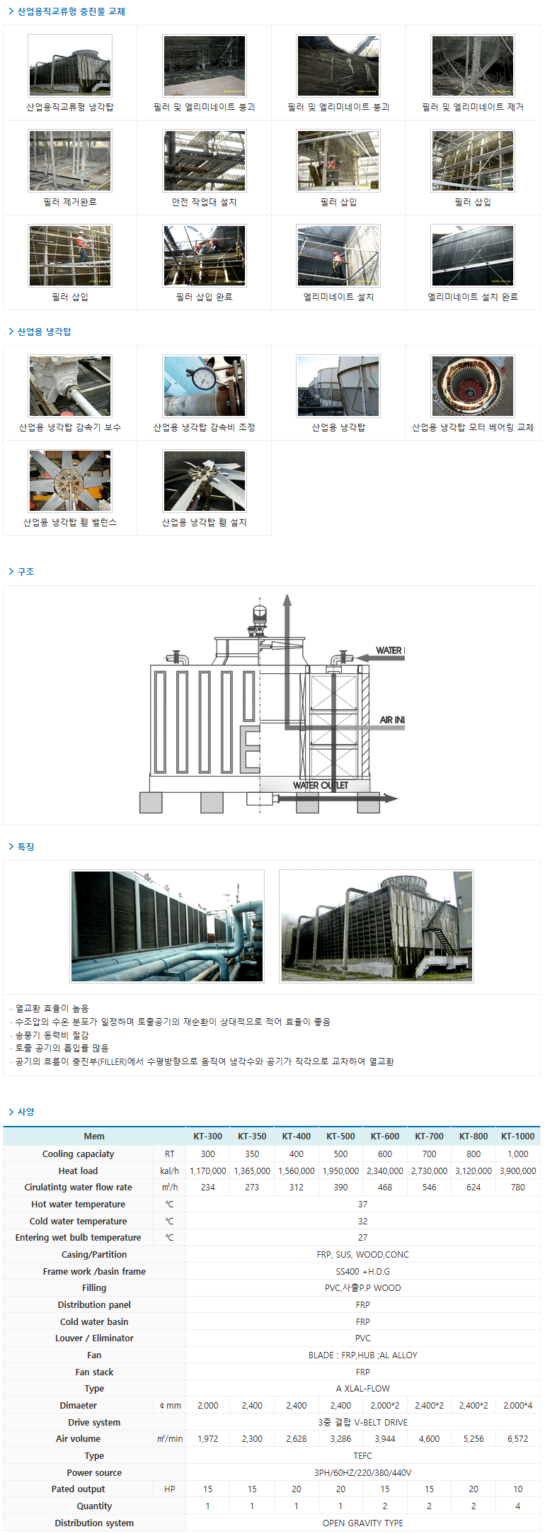 (주)케이에스엔 산업용직교류형 KT-Series