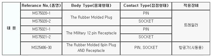 극동전자정밀(주) 군용 커넥터 MS Series