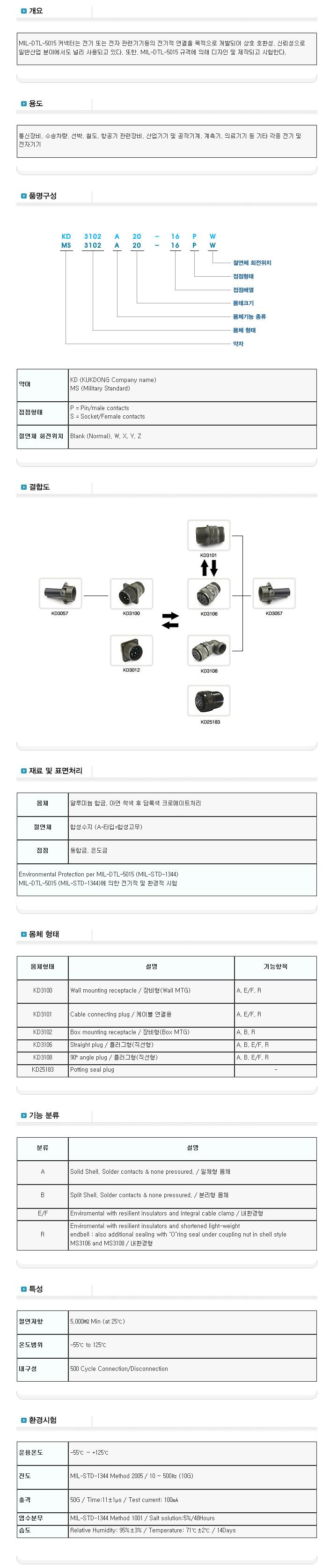 극동전자정밀(주)  MIL-DTL-5015B 1