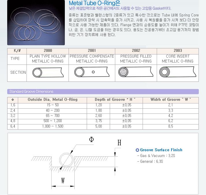 (주)국일인토트 Metal Tube O-ring