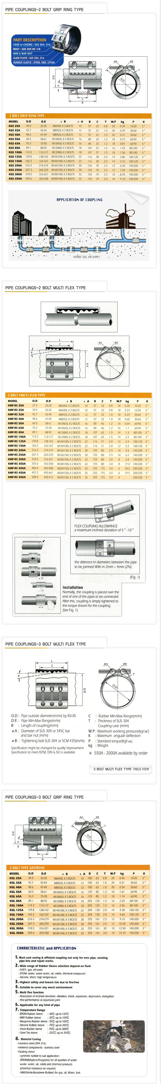 Kukil Inntot Medium Pressure Pipe Couplings